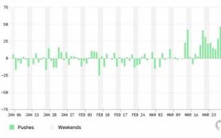 Анализ производительности труда разработчиков в первые дни COVID-19