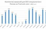 Динамика спроса и зарплат SEO-специалистов в 2020–2021 году