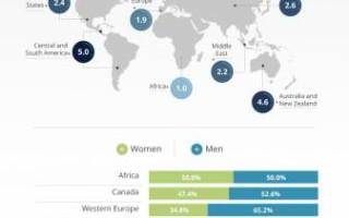 Женщины в SEO составляют только 30% и зарабатывают они меньше мужчин