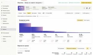 В Яндекс AppMetriсa появился новый отчет «Воронки»