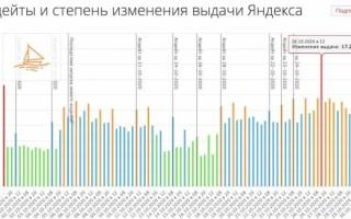 Оптимизаторы наблюдают в Яндексе сильный шторм