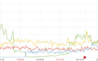 Особенности учета мобильного трафика из Крыма, или Как Яндекс.Метрика перестала учитывать часть посетителей