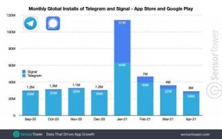WhatsApp потерял почти половину притока новых пользователей с начала года