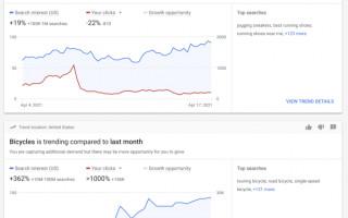 Google Ads добавил страницу Insights рекламодателям во всех странах