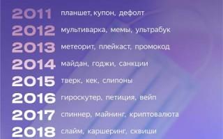 Яндекс рассказал о главных словах в Поиске