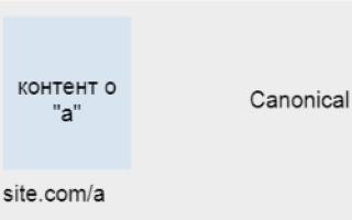 4 способа каноникализации URL