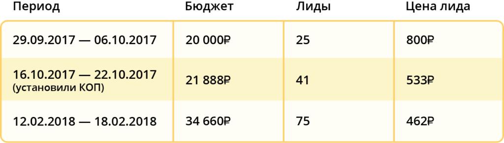 Кейс: как увеличили количество заявок в три раза с помощью email трекинга
